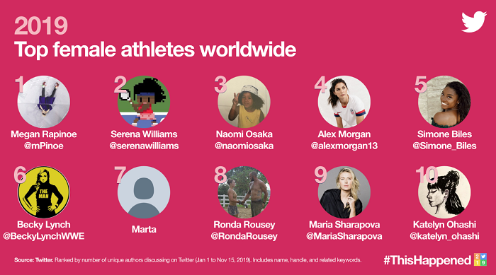 Twitter Trends 2019 - female athletes