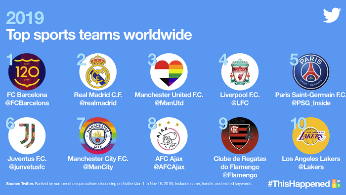 Twitter Trends 2019 - sports teams