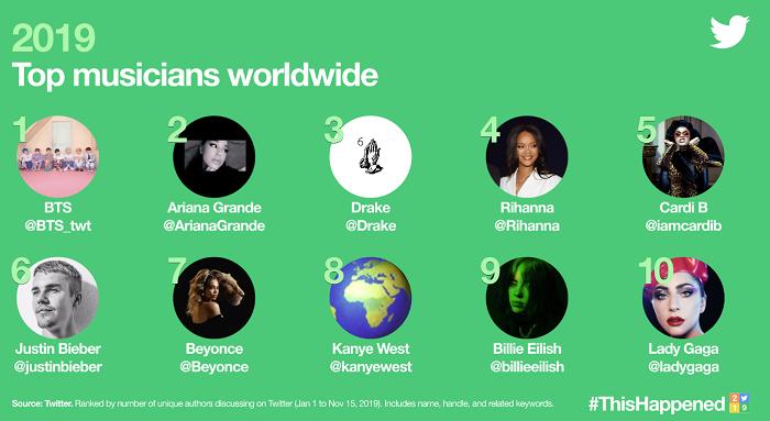 Twitter Trends 2019 - musicians