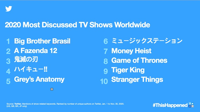 Twitter trends 2020 - TV Shows