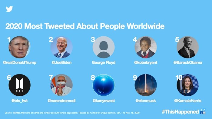 Twitter Trends 2020 - people