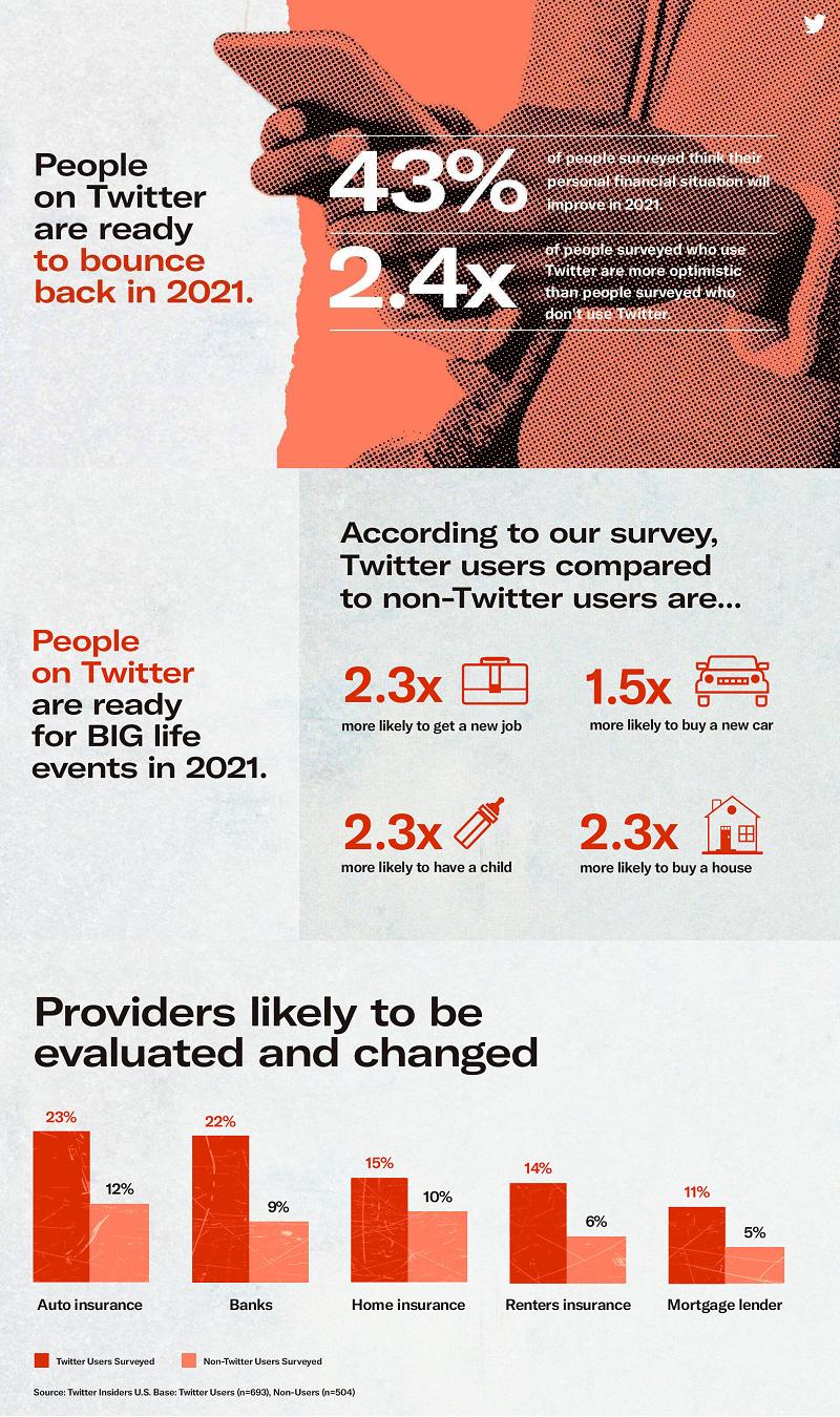 Twitter planning insights