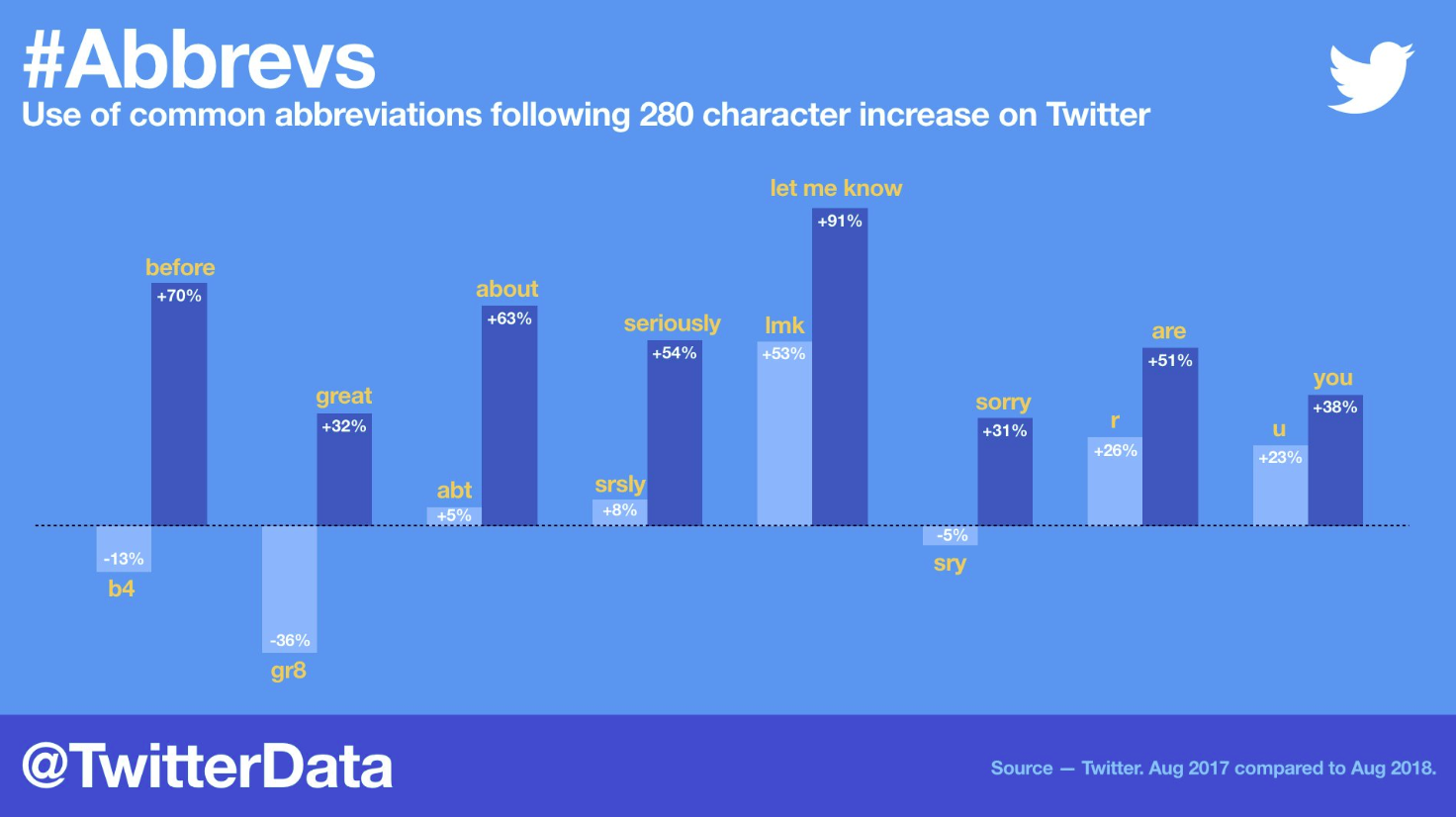 Twitter abbreviations data