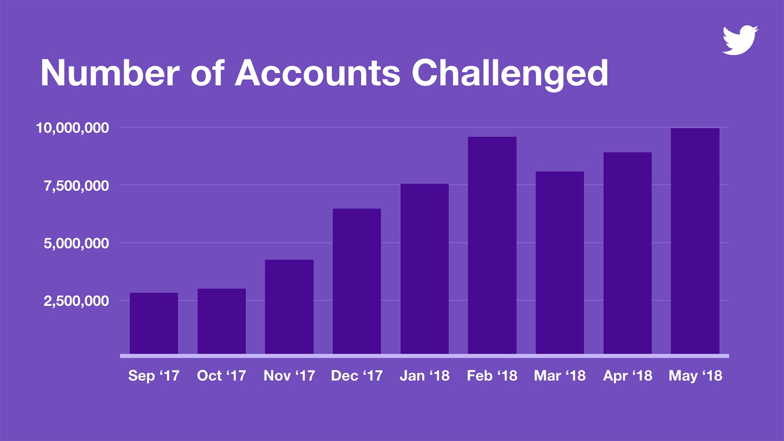 Graph of Twitter accounts removed due to violations over time