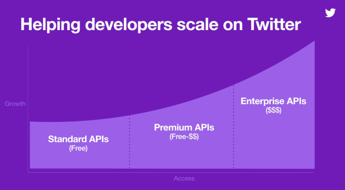 Twitter API access pricing graph