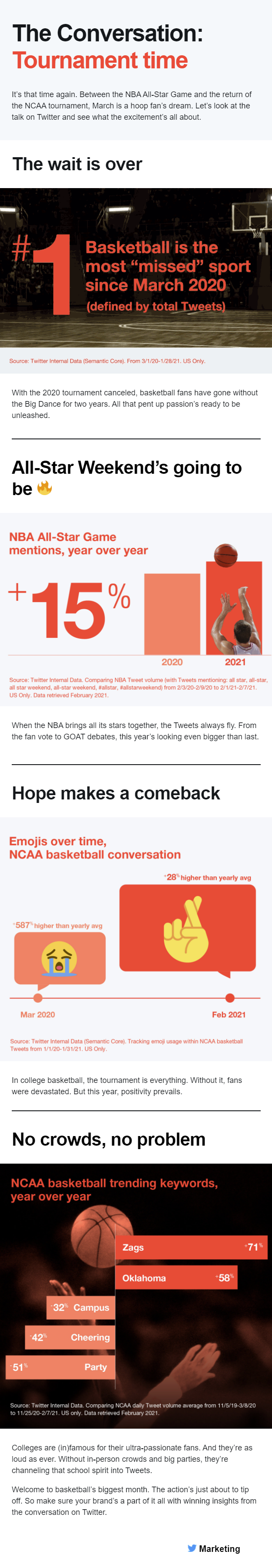 Twitter basketball discussion stats