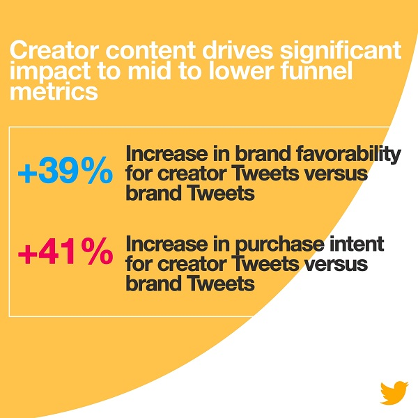 Twitter Releases New Report on the Potential of Influencer Marketing | Social Media Today