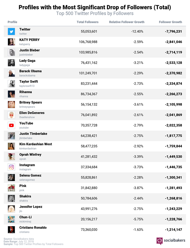 Impact of Twitter's action on the most followed accounts