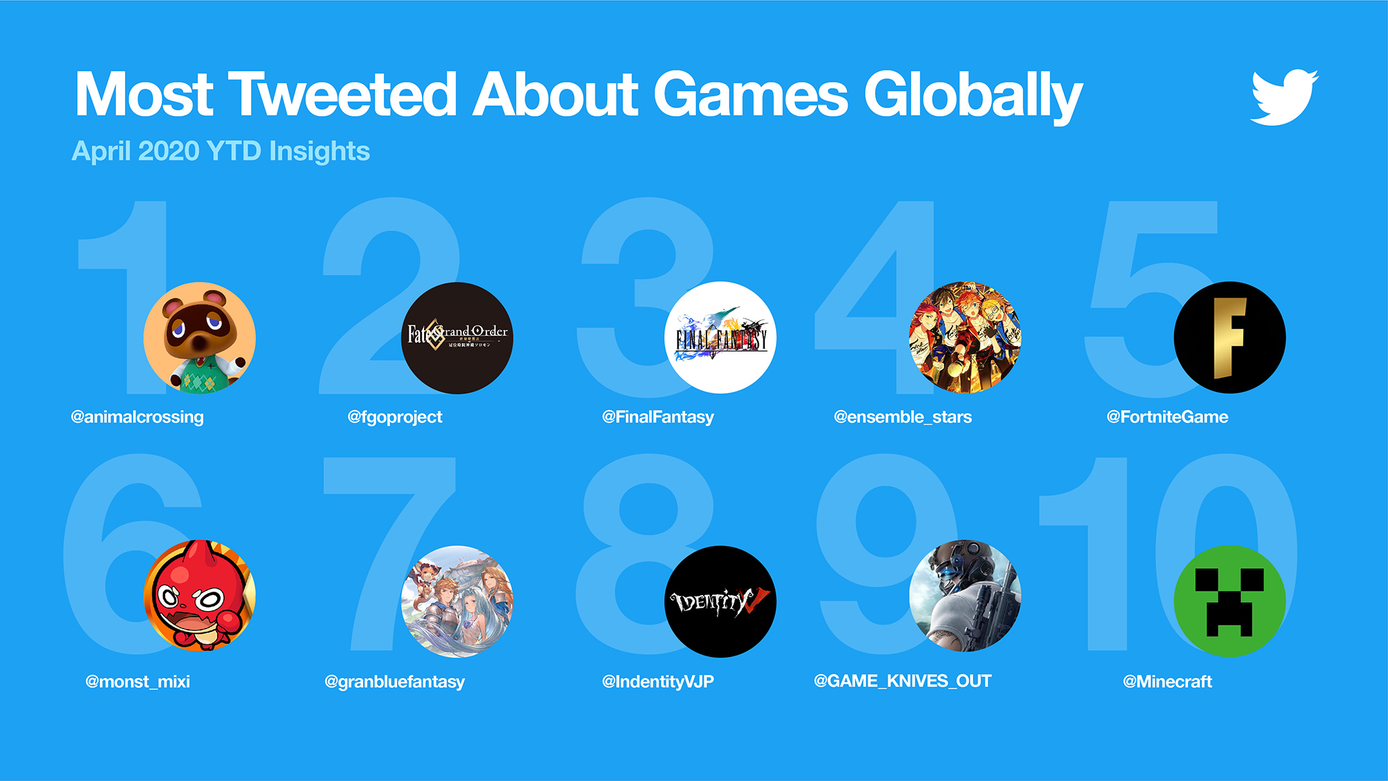 Twitter gaming insights