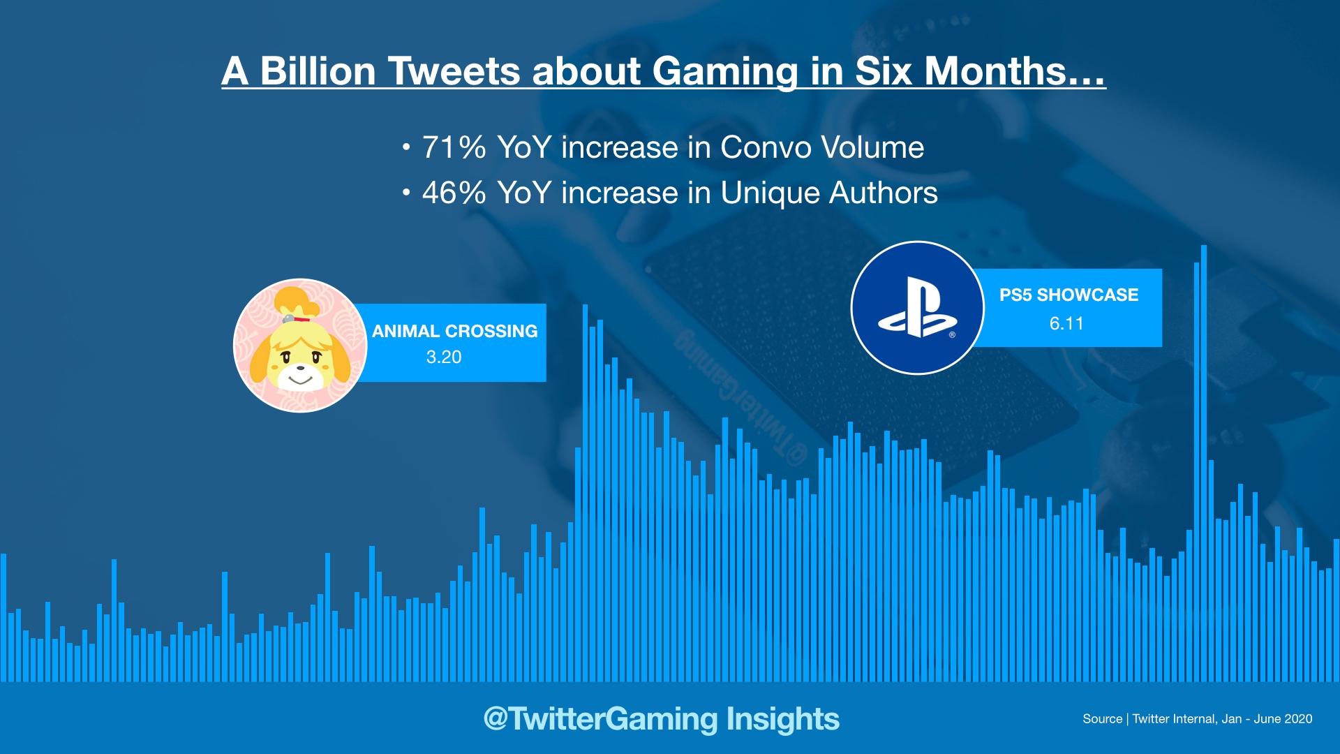 Twitter gaming data