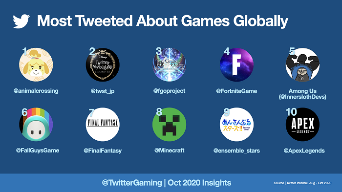 Twitter gaming chatter top10
