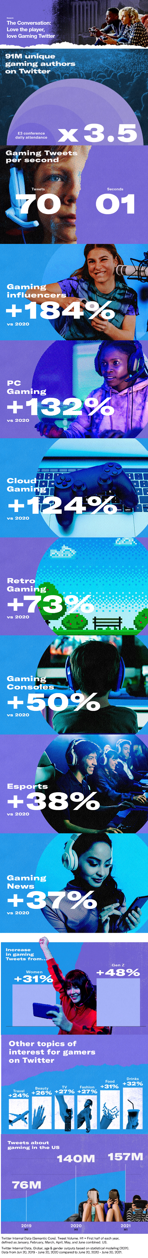 Twitter Gaming trends