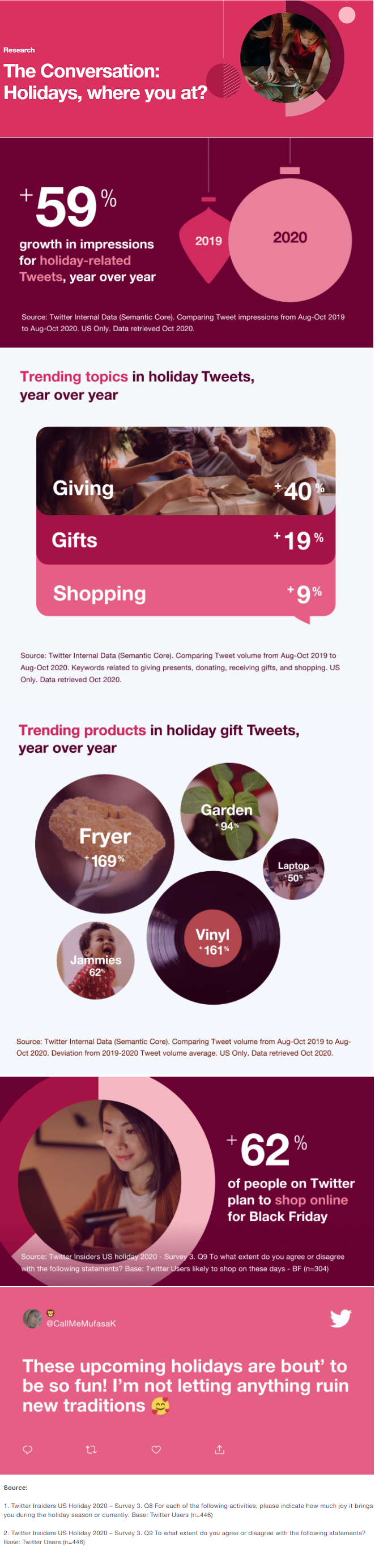 Twitter holiday trend data