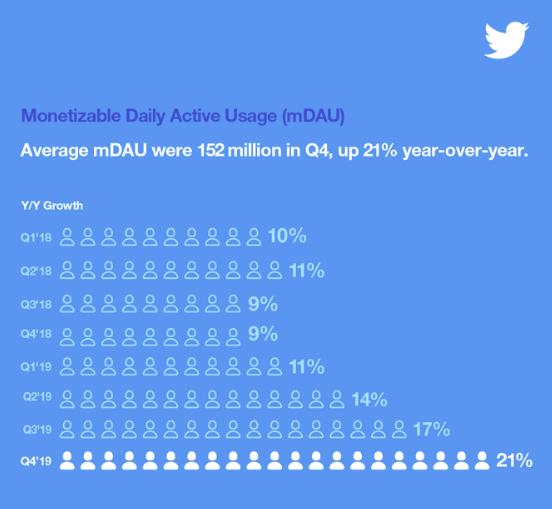 Twitter Q4 2019 - mDAU