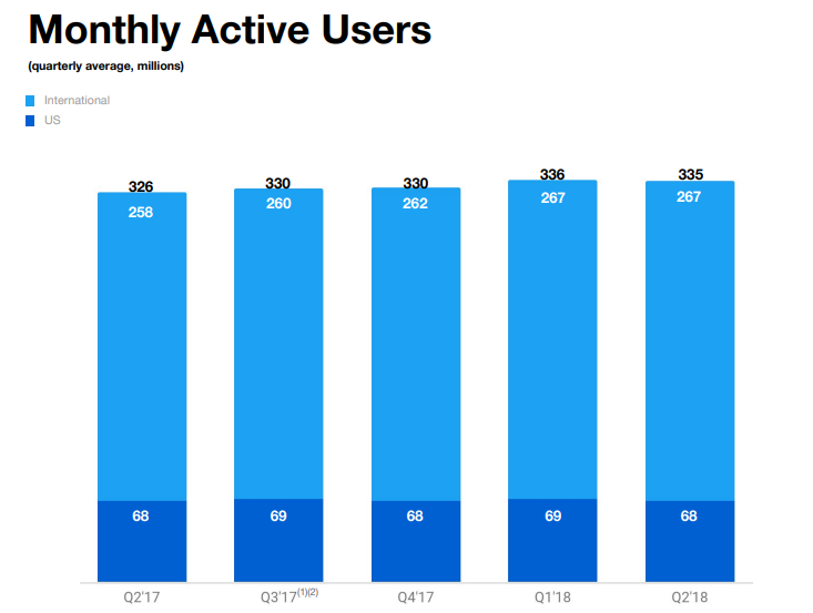 Twitter Q2: Monthly Active Users