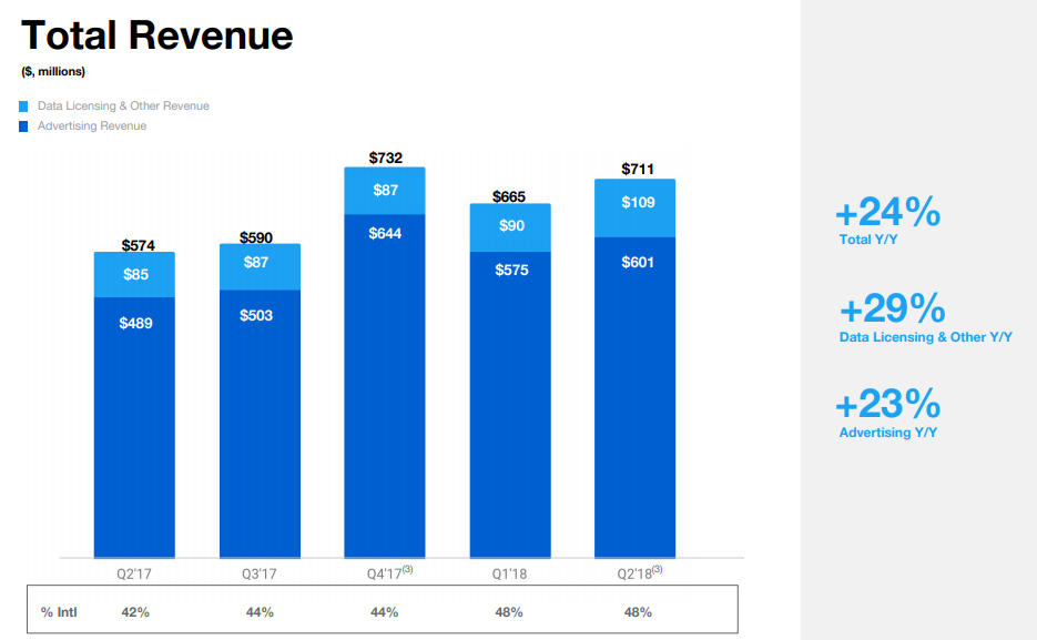 Twitter Q2: Revenue Results