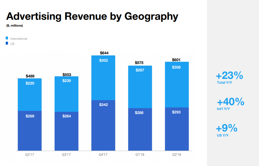Twitter Q2: Revenue Splits by Region