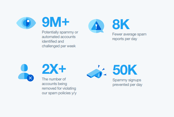 Twitter Q2: Anti-Spam and Bot Detection numbers