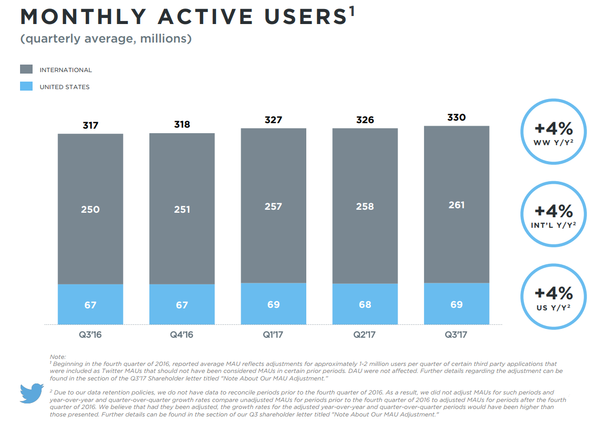 Twitter Posts Increases in Users and Revenue in Q3, Beating Market expectations | Social Media Today
