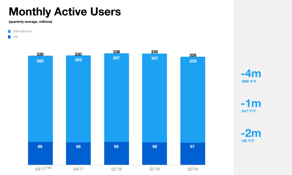 Twitter Q3 earnings - Monthly Active User stats