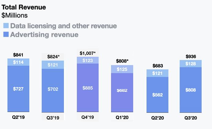 Twitter Q3 2020 - Revenue