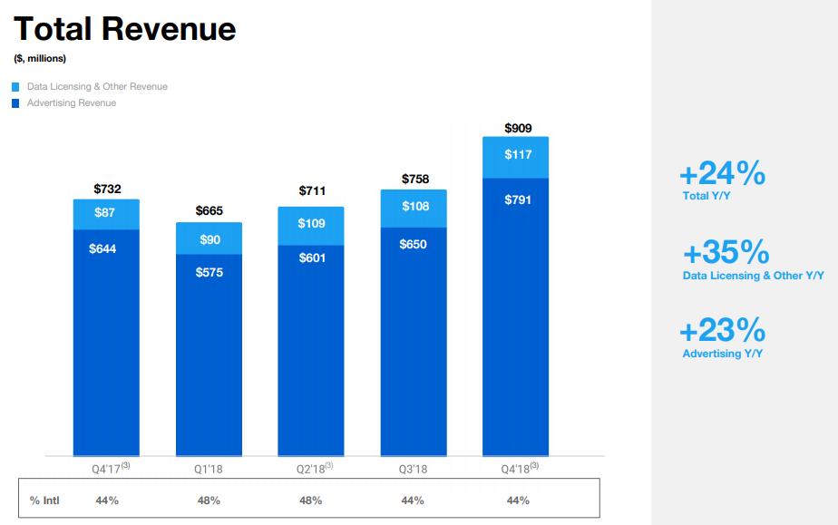 Twitter Q4 2018 - Revenue charts