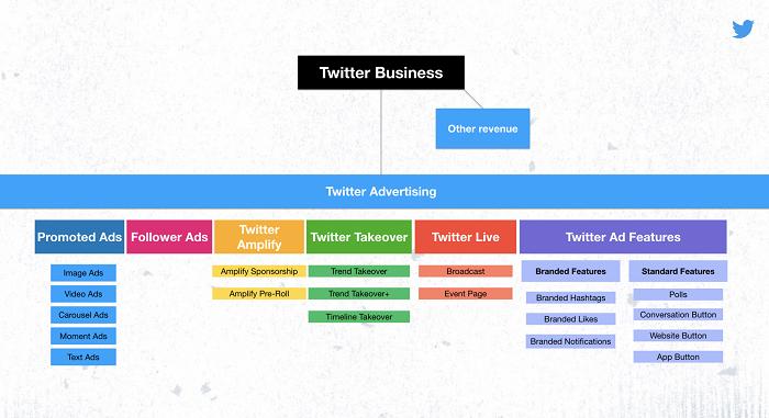 Twitter ads re-brand