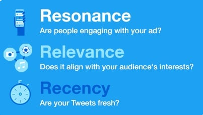 Twitter Ads Three Rs