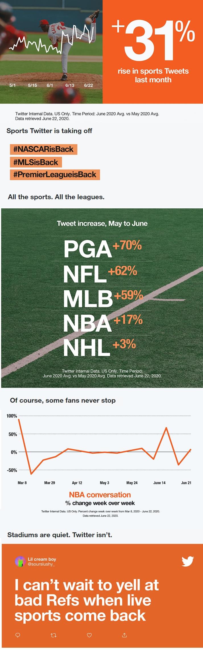 Twitter sports conversation