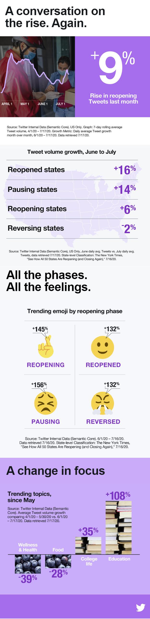 Twitter conversation data - August 2020