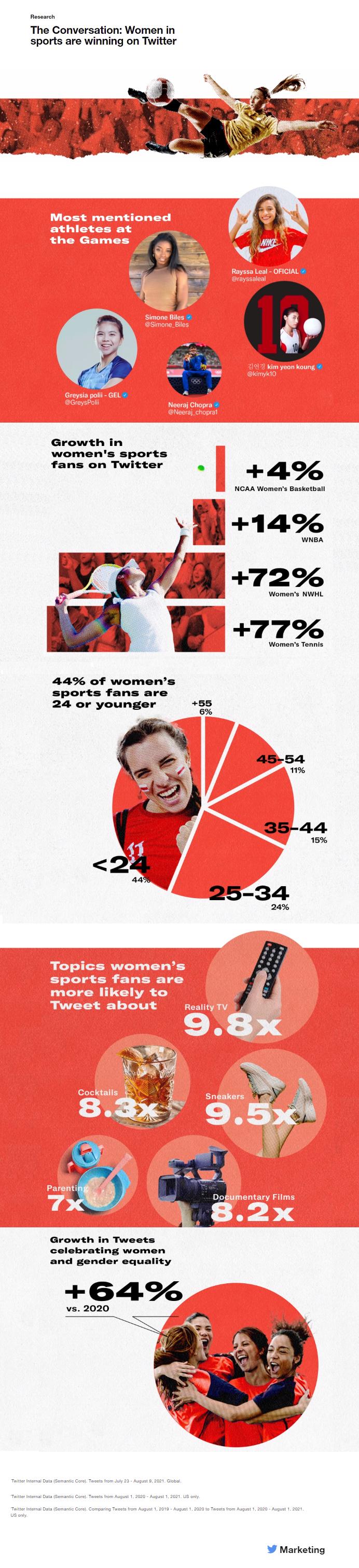 Twitter Women in Sport insights