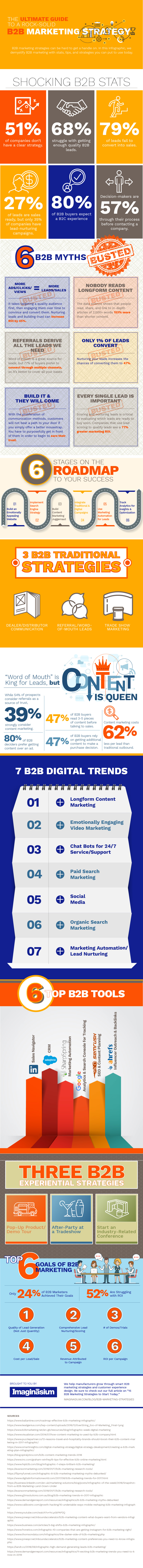 Infographic looks at B2B strategy tips and insights