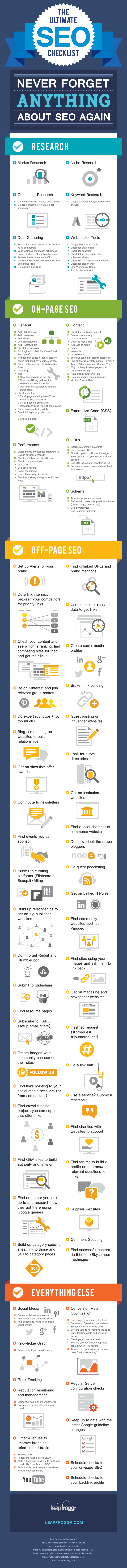 Infographic outlines a range of SEO processes and tips