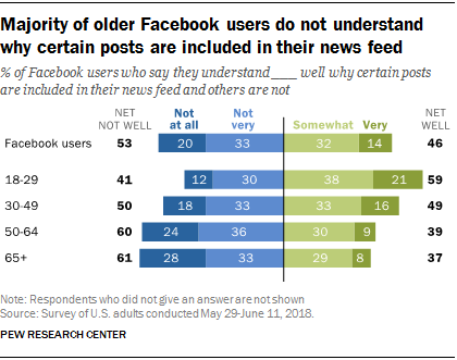 Pew Research data on understanding of Facebook's algorithm