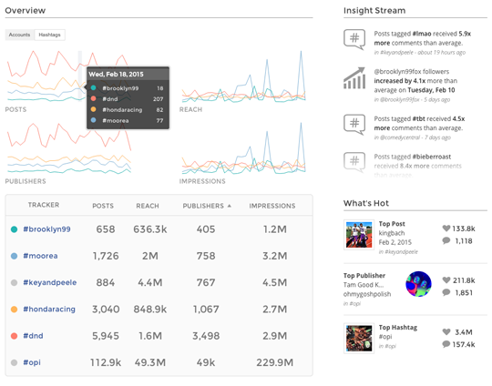 Union Metrics Instagram integration