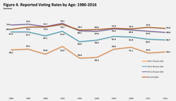 US voter participation rates