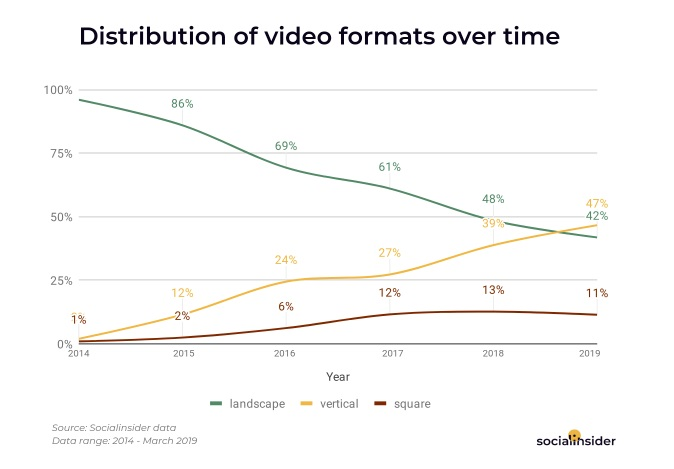 Chart shows Facebook video format trends over time