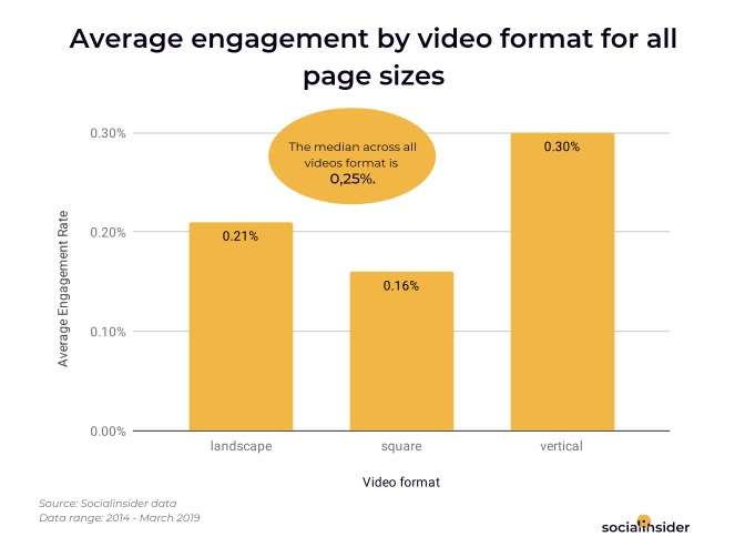 Chart shows engagement by video format type on Facebook