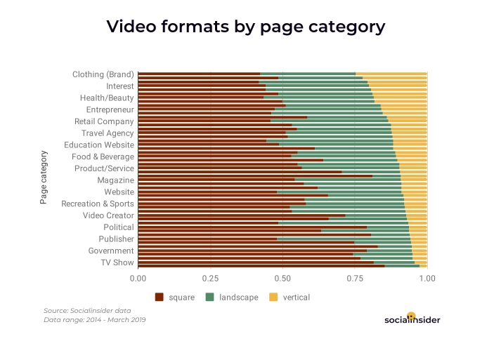 Chart shows use of vertical video on Facebook by industry
