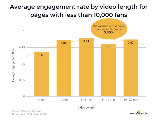 Chart shows video engagement rate by content length