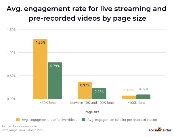 Chart shows engagement with Facebook Live videos