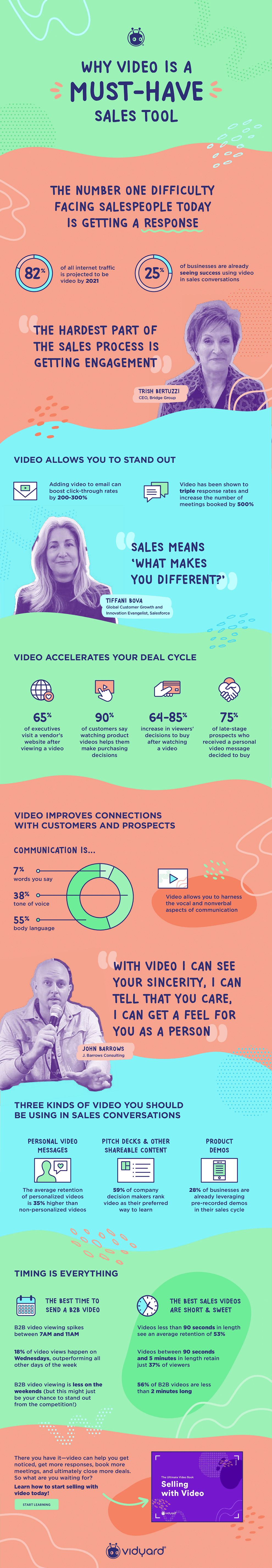 Infographic outlines a range of stats on the effectiveness of video marketing