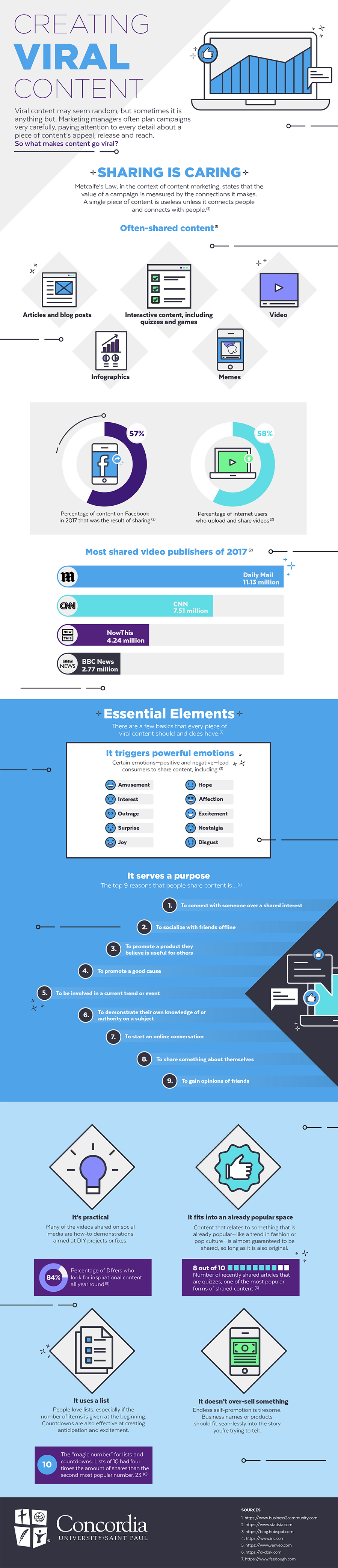 Infographic looks at common elements in viral content