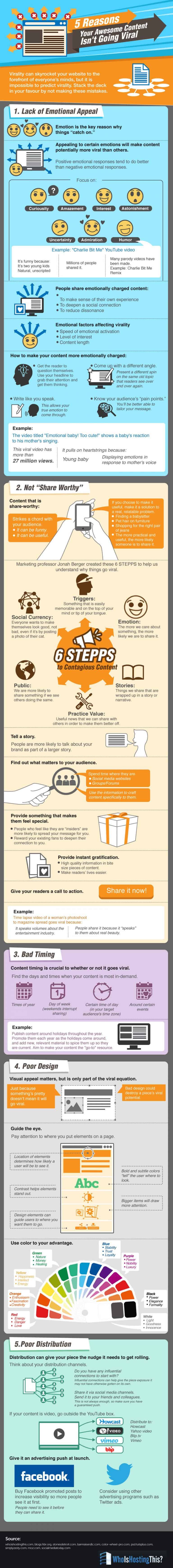 Infographic of reasons why content fails to take off