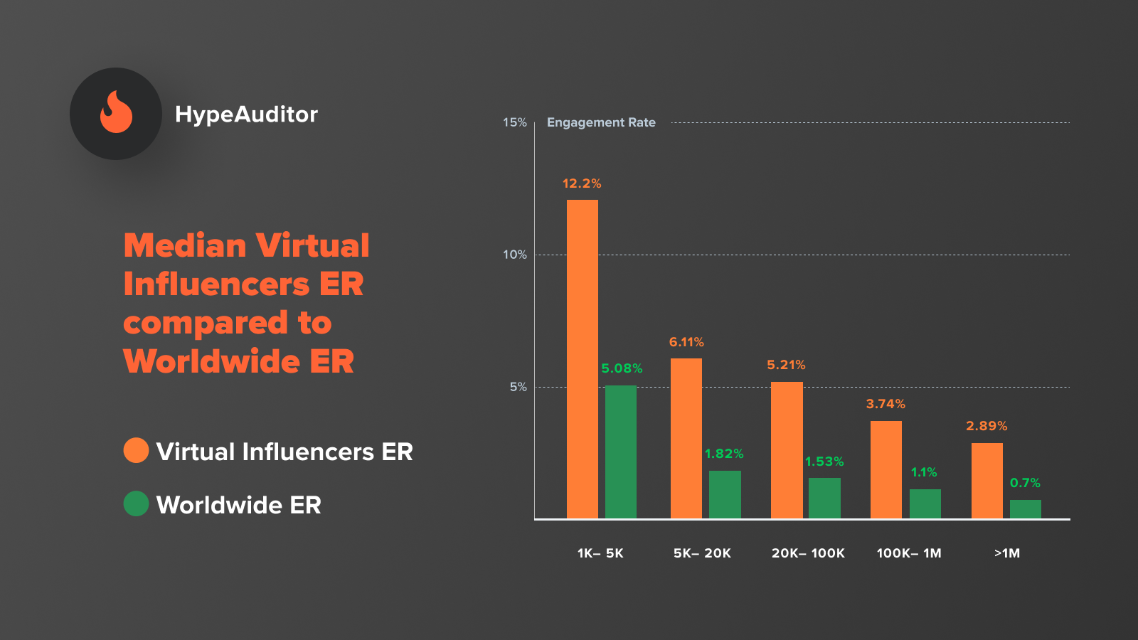 Virtual influencer engagement stats