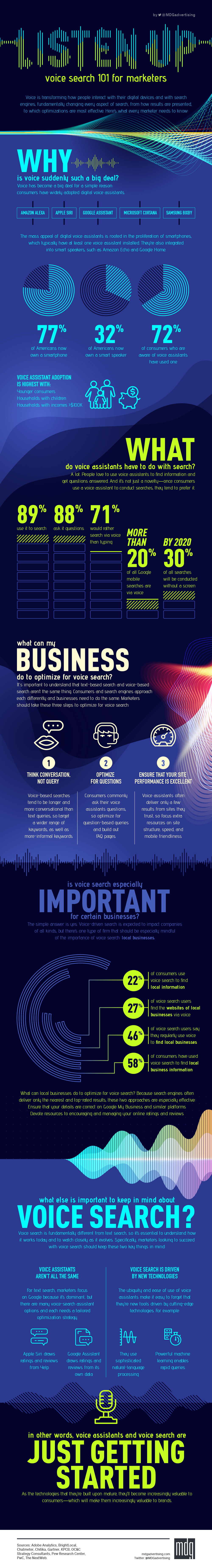 Infographic looks at key voice search trends and provides relative SEO tips