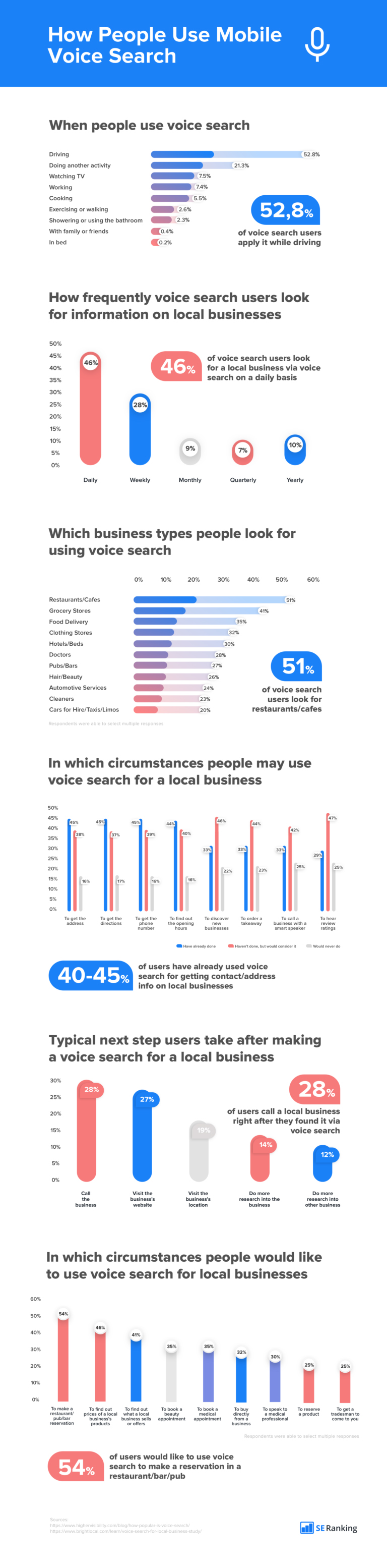 Infographic looks at the rising use of voice search