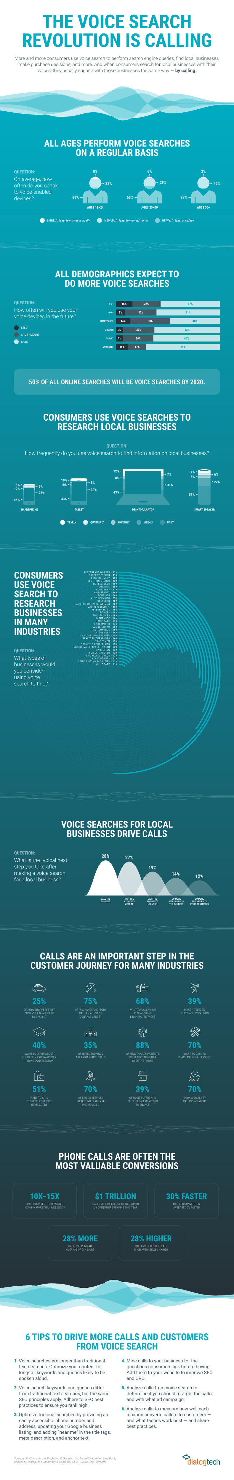 infographic outlines key voice search stats and tips for optimization