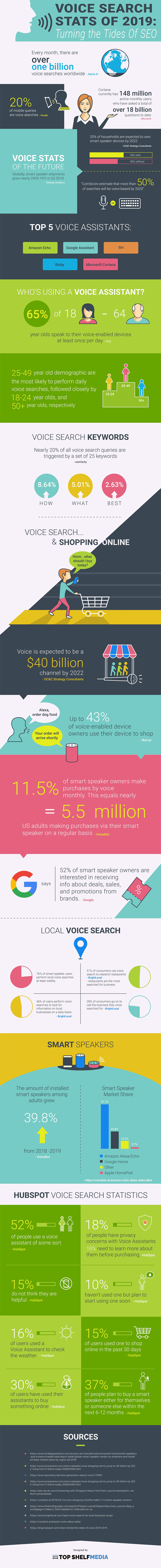 Infographic outlines a range of voice search usage stats and trends