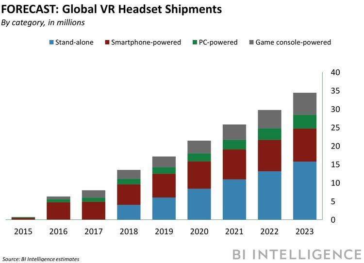 Projections for VR adoption